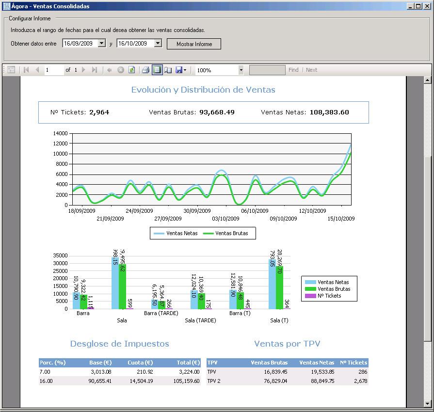 Software Agora Restaurant Professional - Analítica e informes de ventas